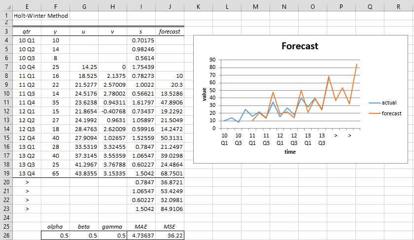 Real Statistics Forecast Tools | Real Statistics Using Excel