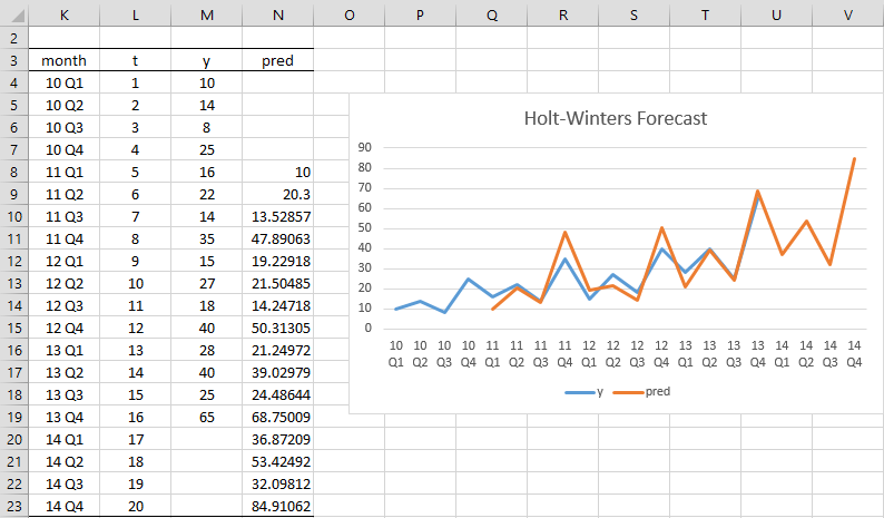 Holt-Winters Multiplicative | Real Statistics Using Excel