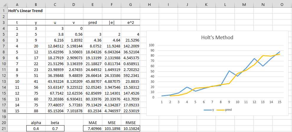holts linear trend excel