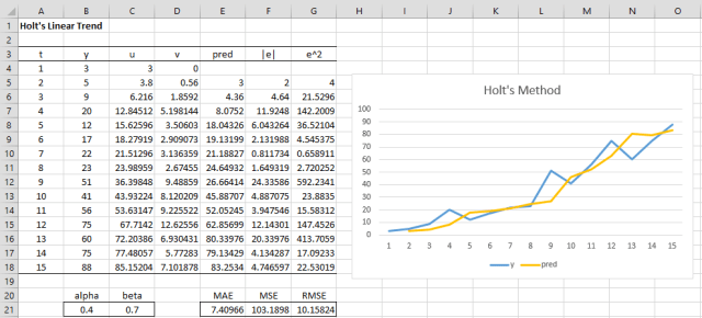Holt's Linear Trend | Real Statistics Using Excel