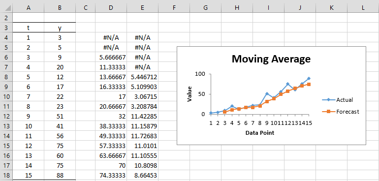 Simple Moving Average