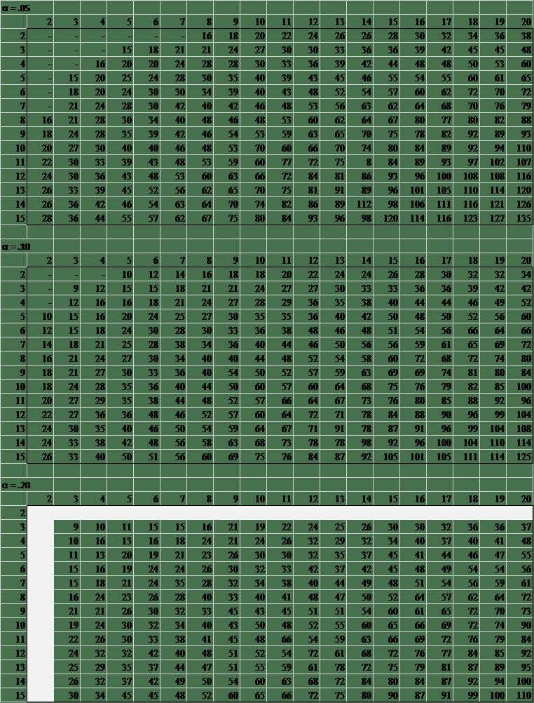 Two sample ks table real statistics using excel for Table kolmogorov smirnov