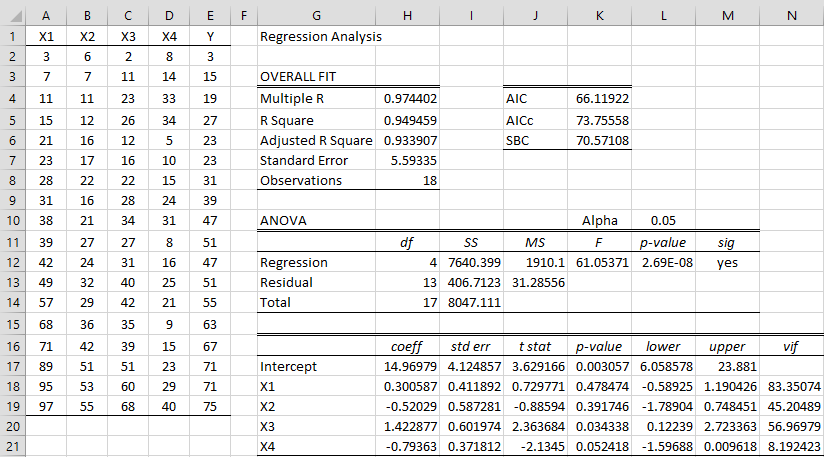 Ridge Regression Example | Real Statistics Using Excel
