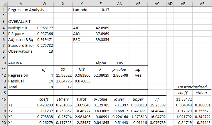 Ridge Regression Example | Real Statistics Using Excel