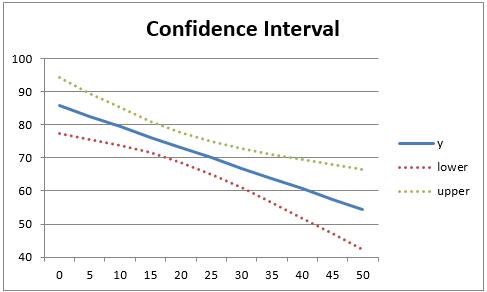 Plots Of Regression Intervals Real Statistics Using Excel