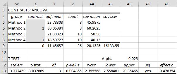 ANCOVA Analysis Tools   Real Statistics Using Excel