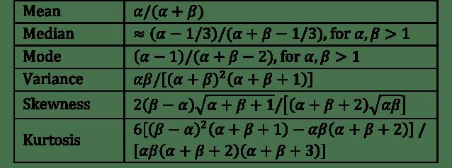 Beta Distribution  Real Statistics Using Excel