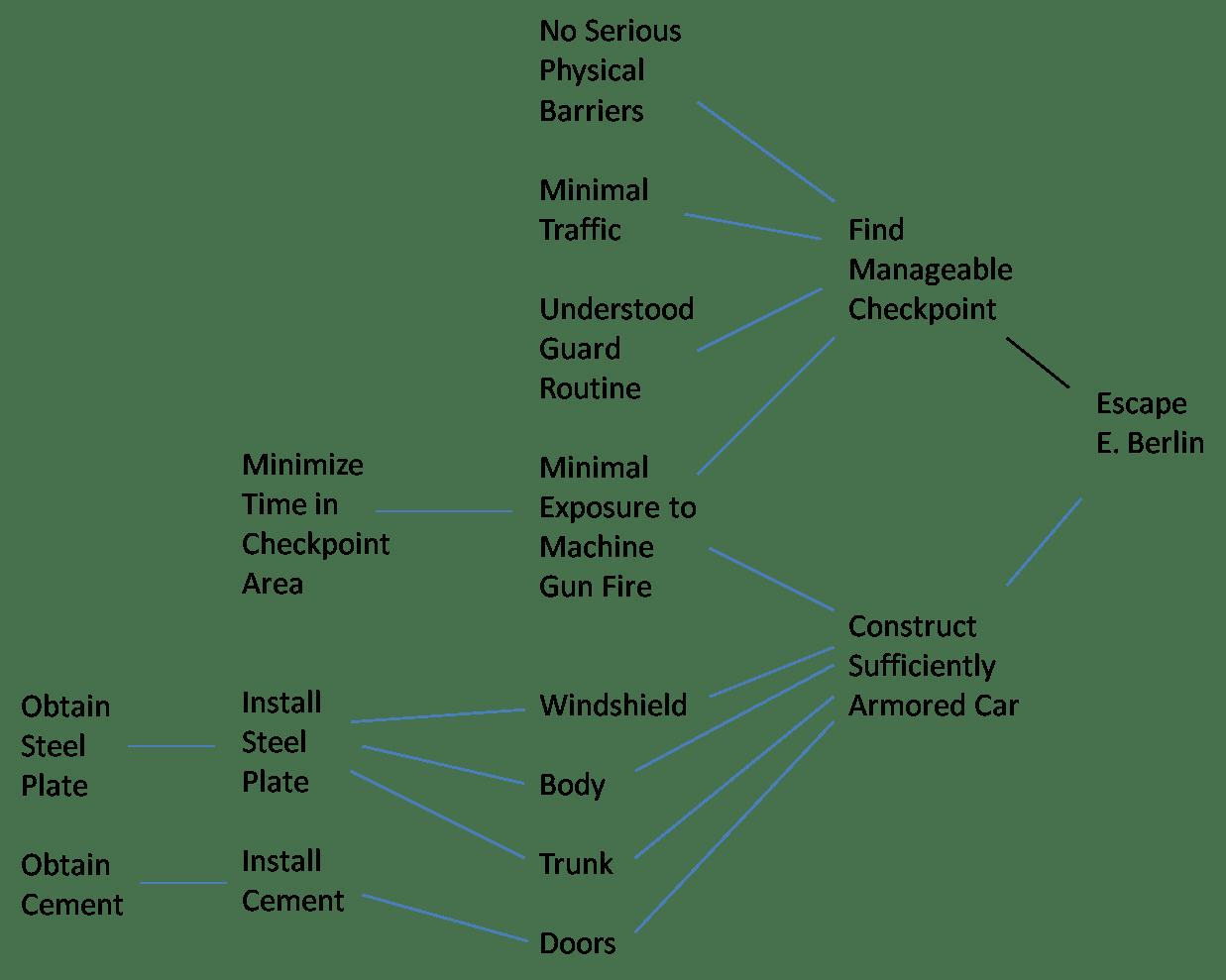 Escaping E Berlin Devising Complex Strategies 2