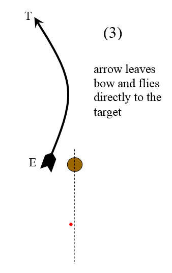 Physics Of Archery