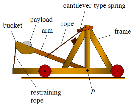 castle diagram with labels horn relay wiring catapult physics