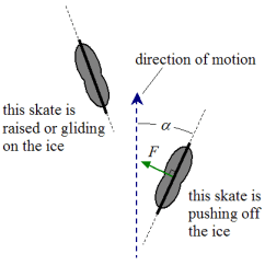 Hockey Player Diagram Clifford Car Alarm Wiring Physics Of Schematic Pushing Off The Ice