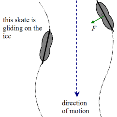Hockey Player Diagram Labelled Of Taenia Solium Physics Schematic Pushing Off The Ice And Skating Backward