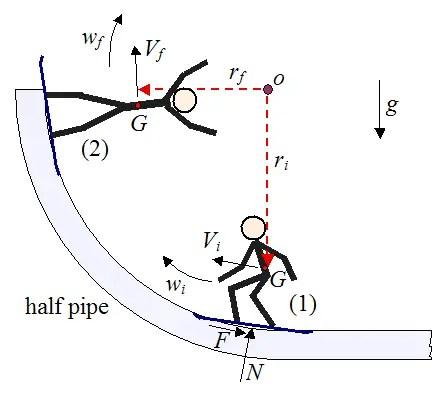 Physics Of Snowboarding