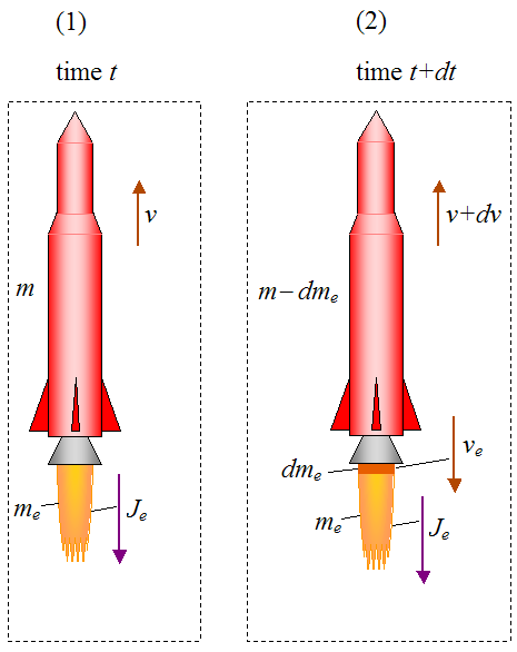 real rocket ship diagram 1998 nissan maxima exhaust system physics