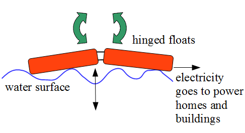 Electrical Energy Diagram Energy Flow Diagram Examples Wiring