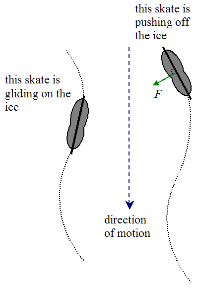 Physics Of Ice Skating