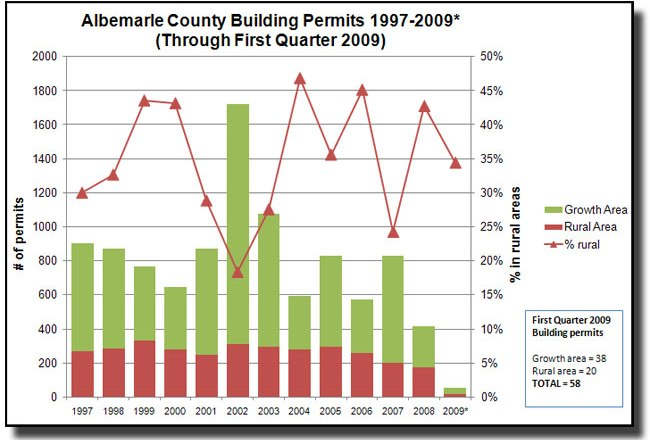 Where is Albemarle Growing?