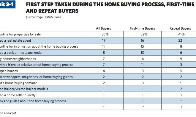 Insight into the Home Buying and Selling Process