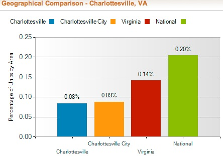 Talking about the Charlottesville Real Estate Market – WNRN Radio 9 January 2011