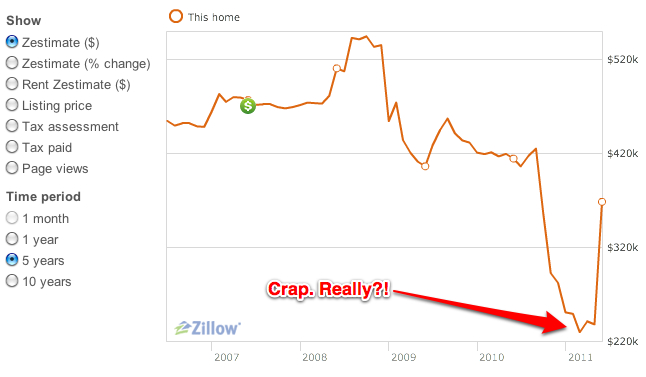 Knowing This, Would you Trust Zillow?