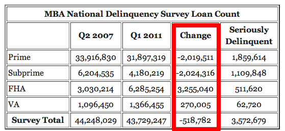 Mortgage Delinquencies by Loan Type - Courtesy of Calculated Risk
