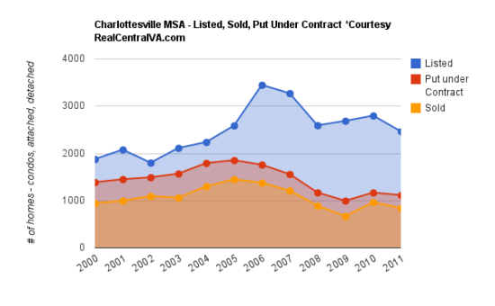 Charlottesville MSA Homes Listed, Sold and Put Under Contract