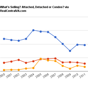 What's Selling in Charlottesville/Albemarle? Single Family homes, attached homes, condos?