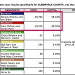 Albemarle-County-voting-history-in-2008-Presidential-Election.jpg