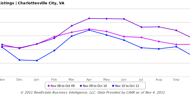 City of Charlottesville Real Estate Market Update – First Ten Months of 2011