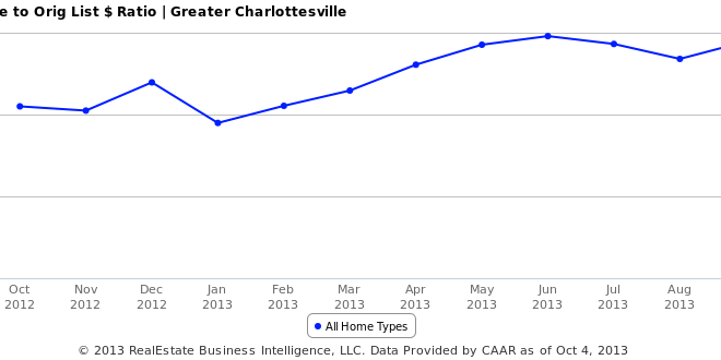 What is the list to sales price ratio for homes in Charlottesville?