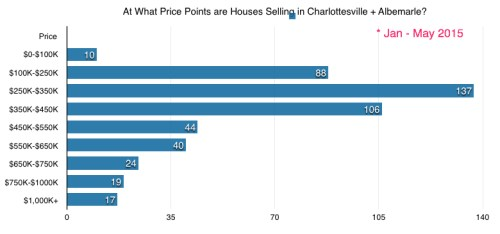 Price Points Spreadsheet