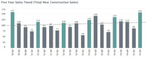 Charlottesville MSA New_Construction Report Mid-Year 2015