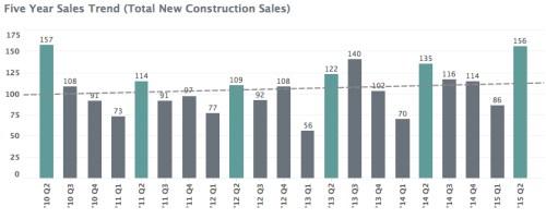 Charlottesville MSA New_Construction Report Mid-Year 2015