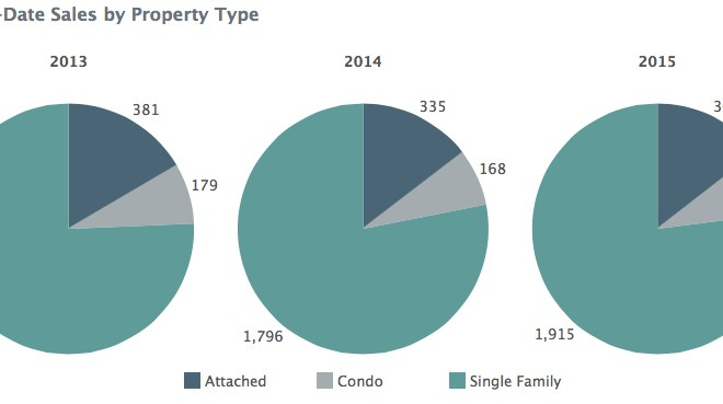 Charlottesville MSA - Year To Date Sales by Property Type