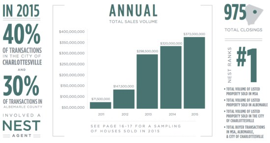 Nest 2015 Annual Report Charlottesville nest numbers