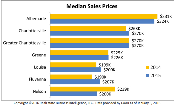 Charlottesville Area Association of Realtors' 2015 Market Report