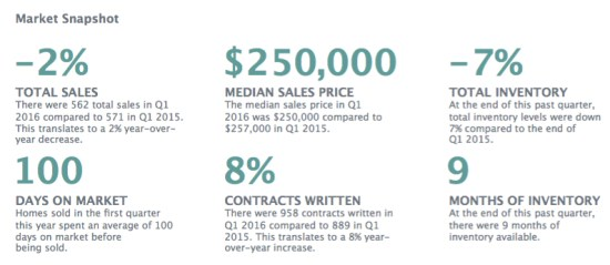 Q1 2016 Charlottesville Market Report - Summary