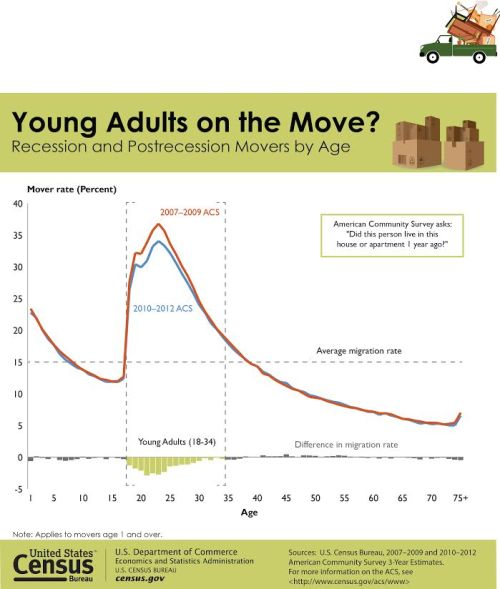 young adults on the move