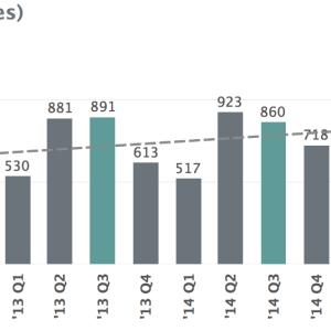 Home Sales Trends - Charlottesville MSA - 3rd Quarter 2016