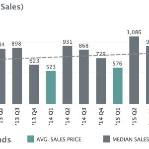 Median Price Trend for Charlottesville MSA