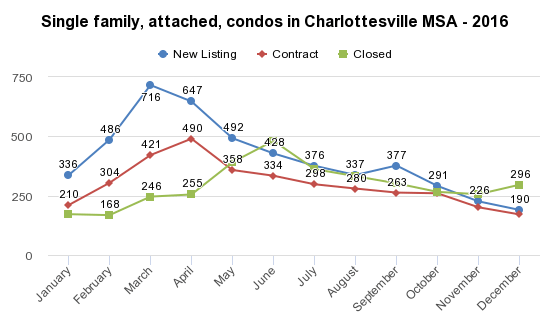 4 Things about Seasonal Slowing of the Charlottesville Market