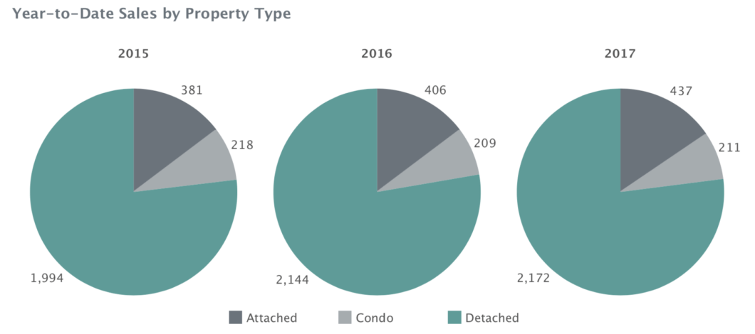 Charlottesville MSA Q3 2017 - Sales by Property Type