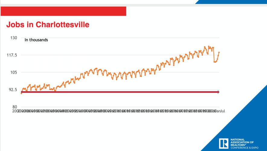 Jobs in Charlottesville