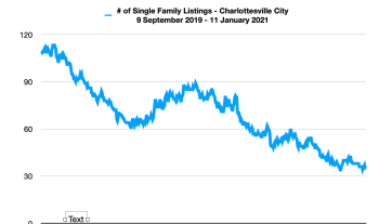 Single Family Home Inventory in Charlottesville