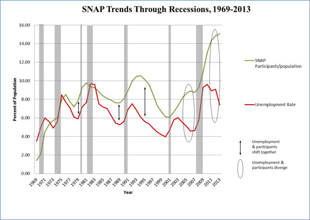 The U.S. Economic Recovery Is Still On Food Stamps