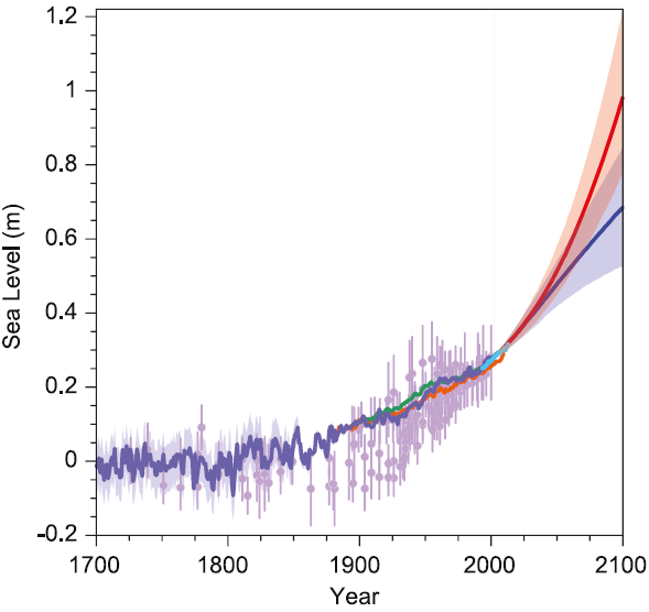 Past and future sea-level rise.   For the past, proxy data are shown in light purple and tide gauge data in blue. For the future, the IPCC projections for very high emissions (red, RCP8.5 scenario) and very low emissions (blue, RCP2.6 scenario) are shown. Source: IPCC AR5 Fig. 13.27.  [http://www.realclimate.org/index.php/archives/2013/10/sea-level-in-the-5th-ipcc-report/comment-page-5/] accessed on 29, Oct. 2020.