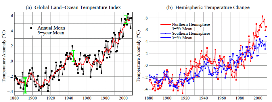 Global land  temperature mean for the decade ending 2009, plus hemispheric comparisons