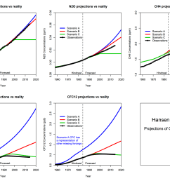 estimates of co2 growth in scenarios a and b were quite good but estimates of n2o and ch4 overshot what happened estimates of global ch4 have been  [ 3276 x 2321 Pixel ]