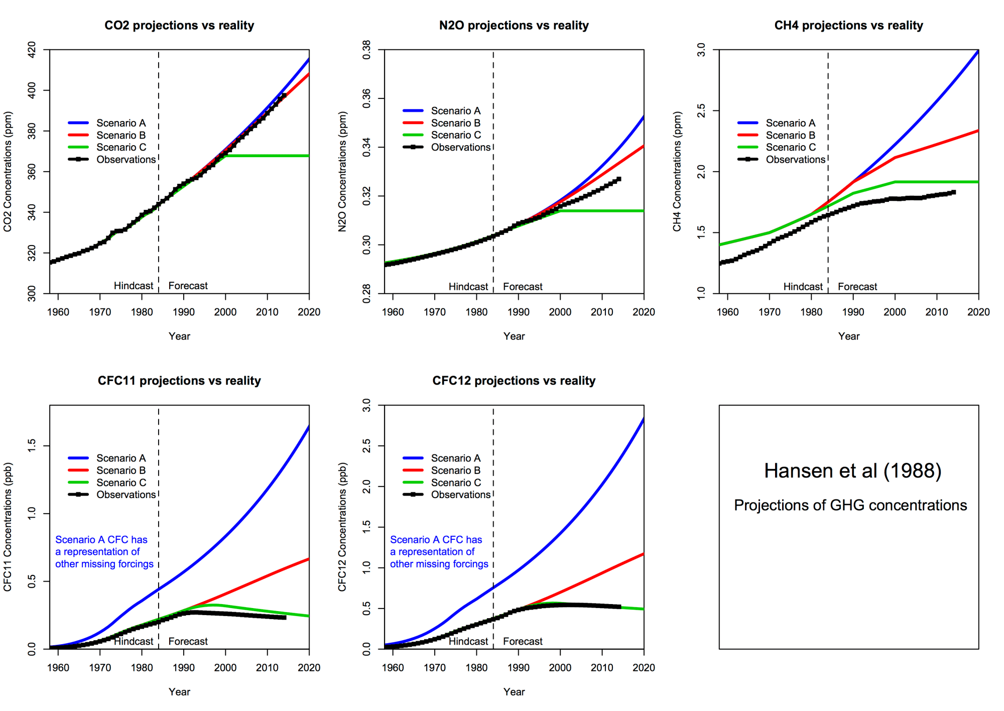 hight resolution of estimates of co2 growth in scenarios a and b were quite good but estimates of n2o and ch4 overshot what happened estimates of global ch4 have been