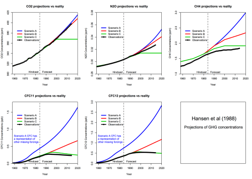 small resolution of estimates of co2 growth in scenarios a and b were quite good but estimates of n2o and ch4 overshot what happened estimates of global ch4 have been